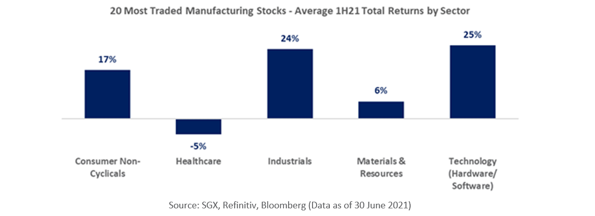 20 most traded manufacturing stocks - average 1H21 Total returns by sector
